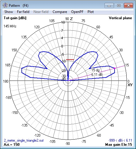 144 MHz single Cebik Triangle Antenna at 1.0λ