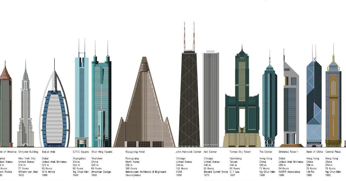 Technobat 5 les tours les plus hautes du monde - Les plus hautes constructions du monde ...