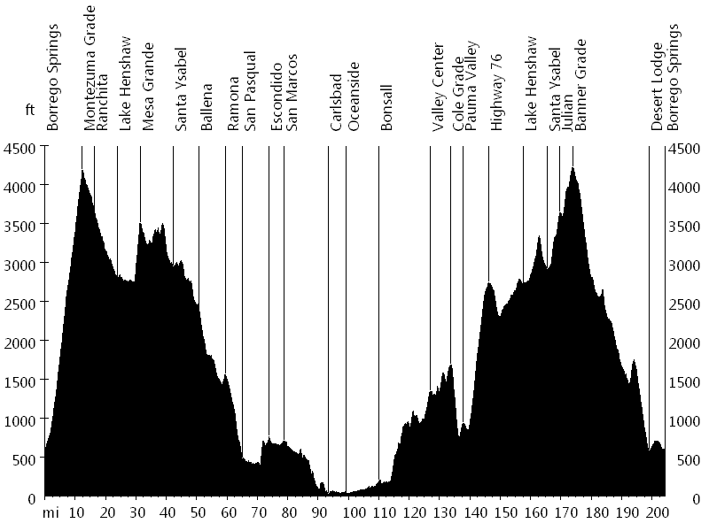 Borrego Double Century • Route Profile