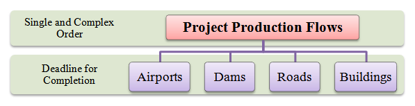 project production flows