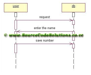 Sequence diagrams for Telephone Directory System | CS1403 ...