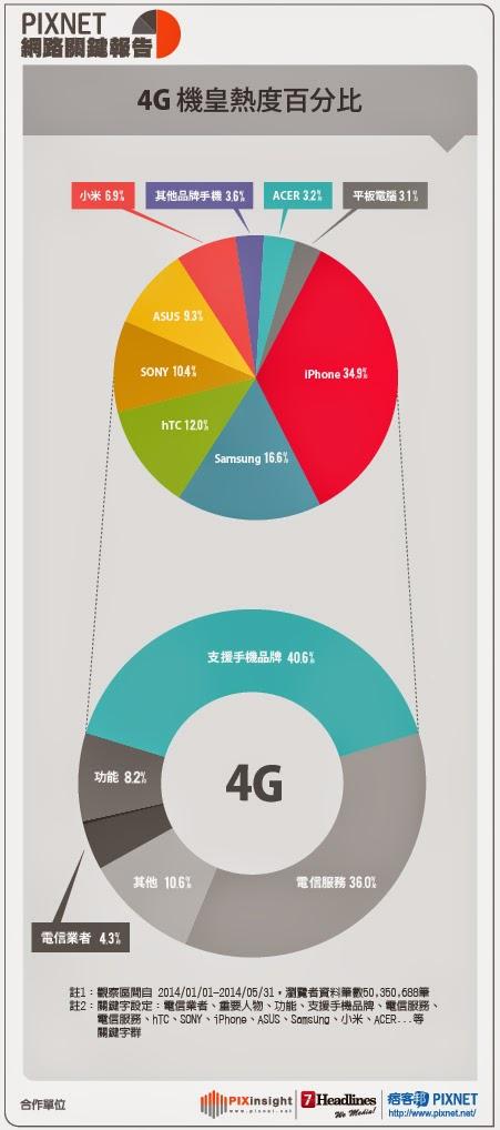pixinsight網路關鍵報告 4G機皇熱度