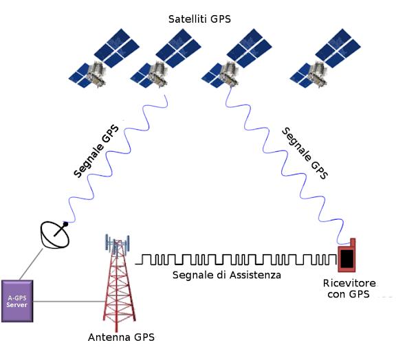 Schema di funzionamento A-GPS