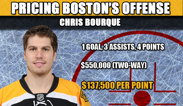chris bourque cap hit
