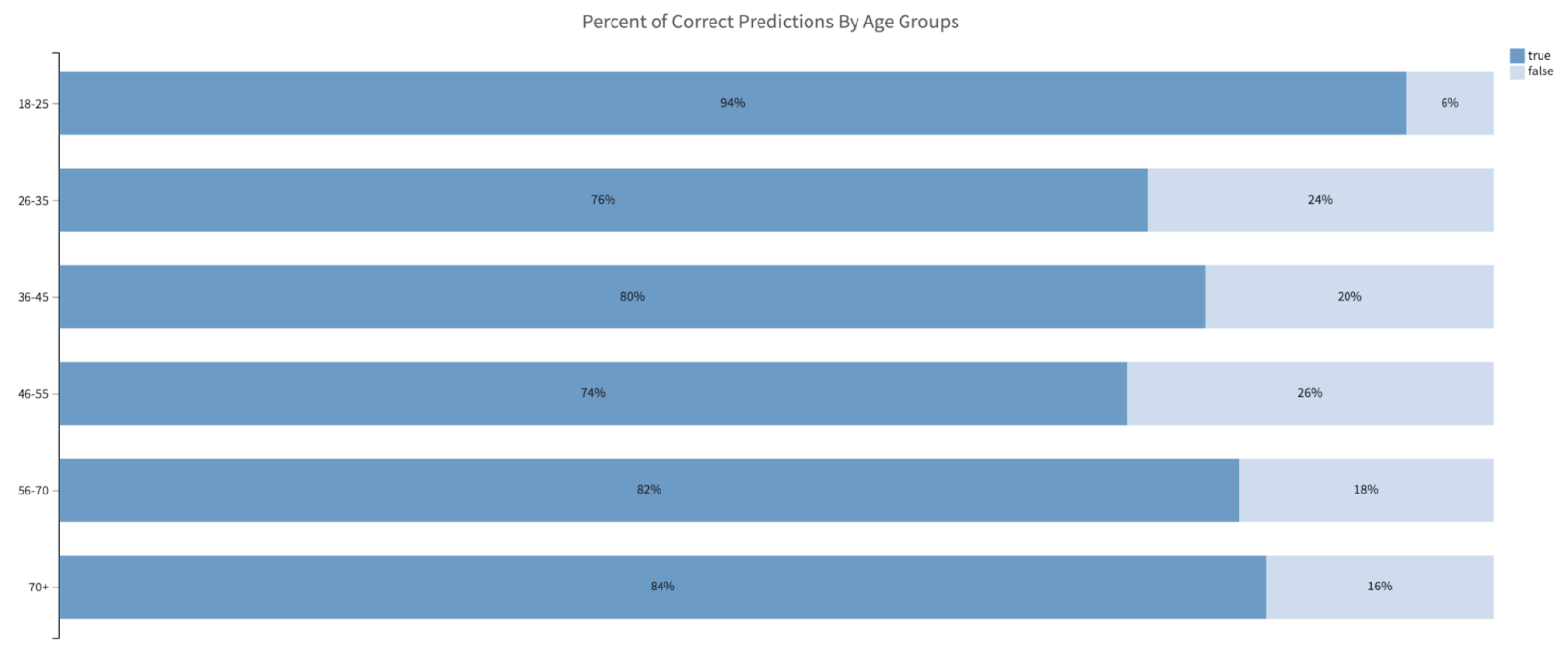 percent of correct predictions by age groups