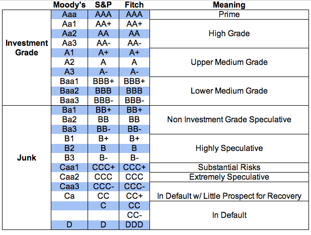 bond credit ratings table