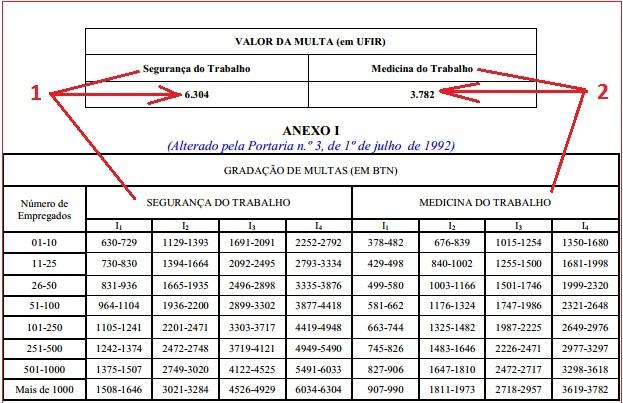 Penalidades NR 28