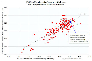ISM Service Index and Employment