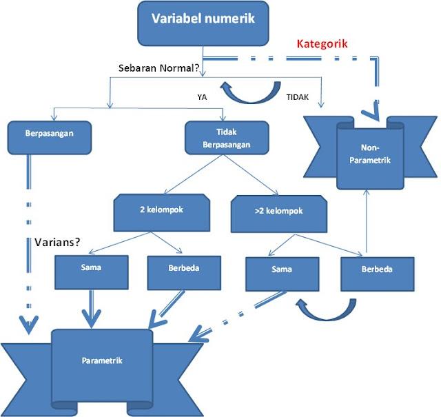 parametrik dan nonparametrik