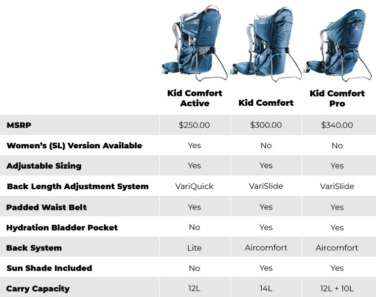 Grid view of factors that differentiate packs in the Deuter Kid Comfort line