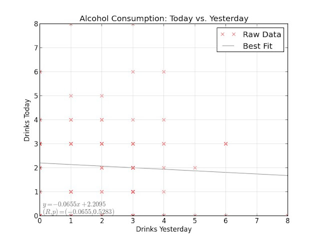 Alcohol: Today vs. Yesterday