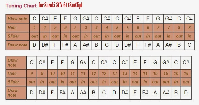 Kèn Harmonica - Suzuki SCX-64