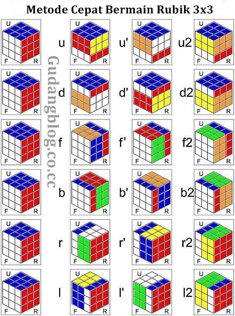 Denny D Zeimpact21 Cara Menyelesaikan Rubik 3x3