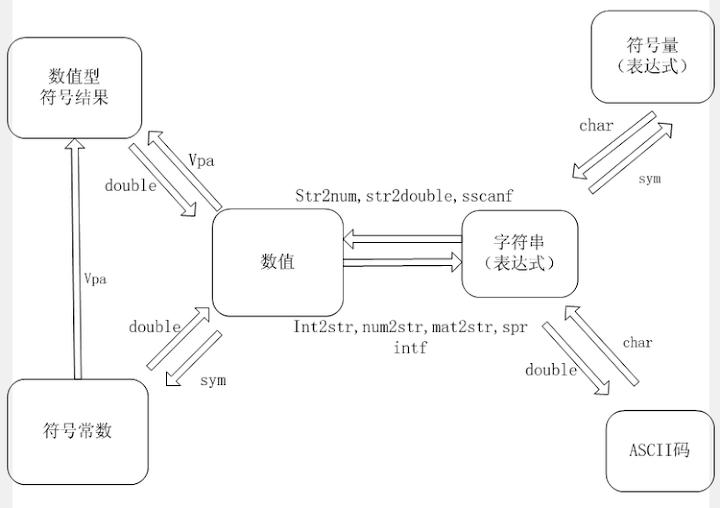 Matlab 中符号、数值、字符串间的转换指令