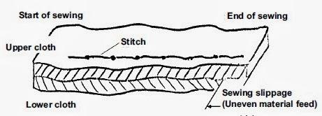 Sewing slippage