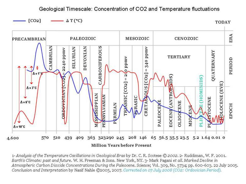 geologicaltime_%2526_temp_CO2.jpg