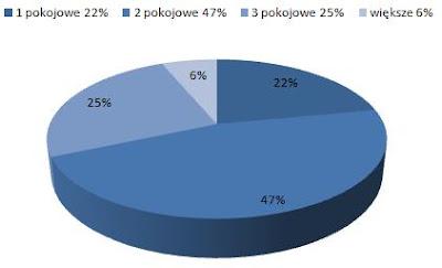ceny wynajmu mieszkań Krowodrza Kraków, dostępne mieszkania do wynajmu