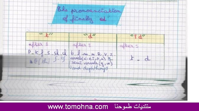 english lessons for 3AS 5%2520the%2520pronou