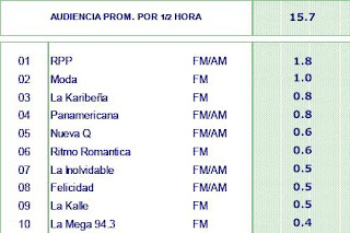 Ranking de Radios Peruanas