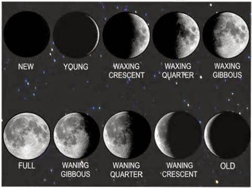 Magick And Lunar Phases