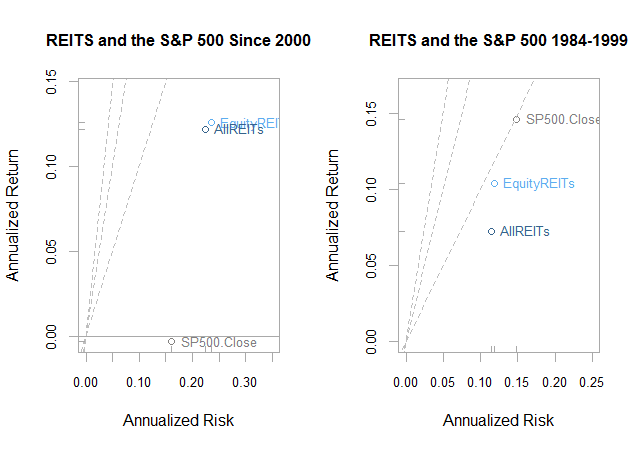 Obviousness of REITs?