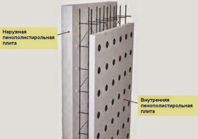 Строительство несъемная опалубка