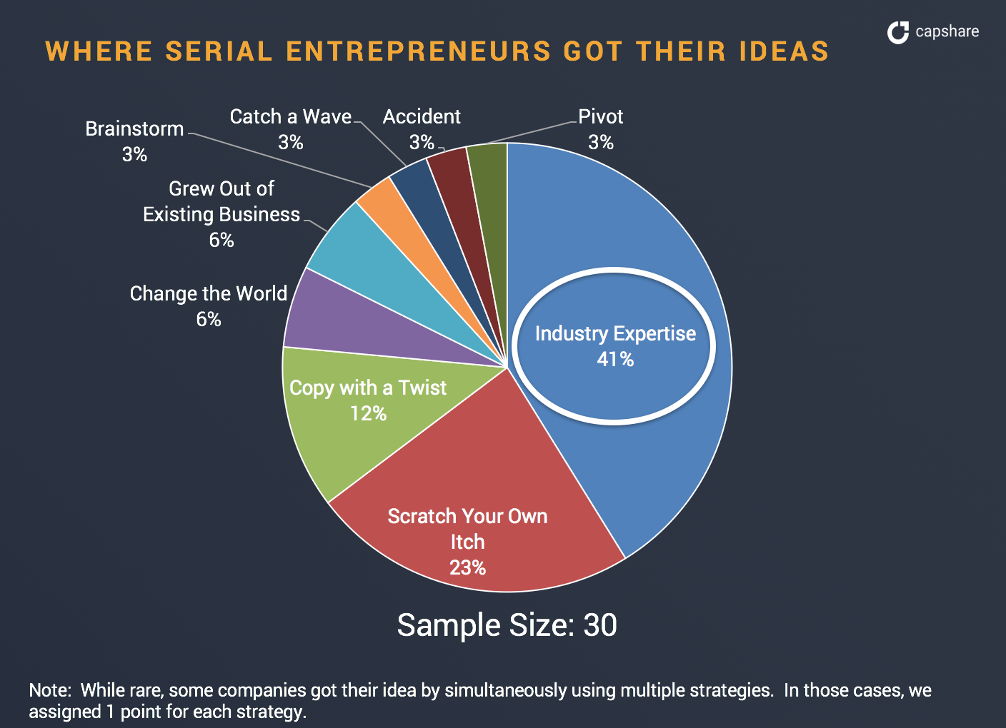 ideas for startups