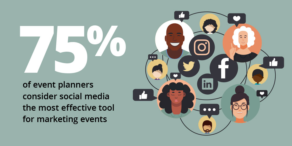 75% of event planners consider social media the most effective tool for marketing events.
