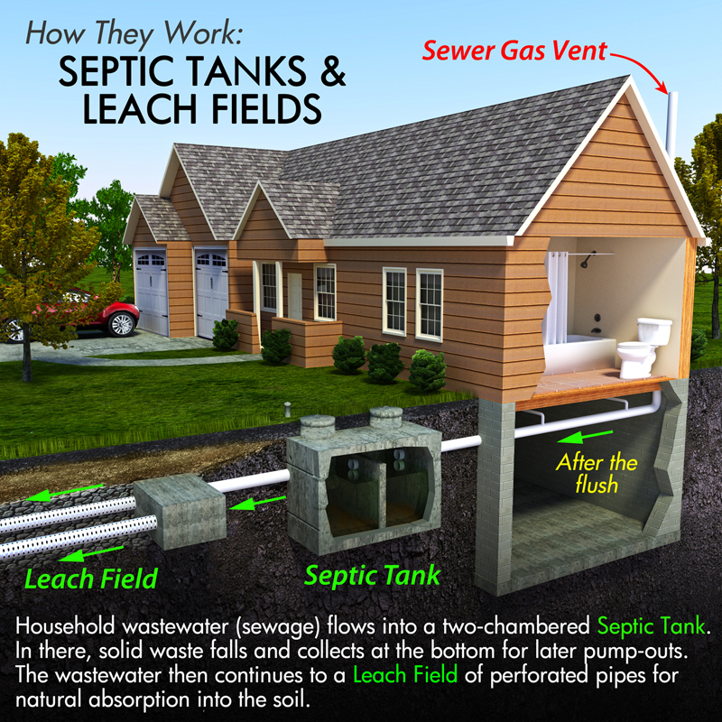 Septic System Service Springfield MOSW Missouri Plumbing2131 W Republic Rd #203Springfield, MO 65807(417) 720-8315https://plus.google.com/111654015801909397870/reviews#septicsystemservice #plumberspringfieldmoFor septic repairs, there's no better name to call in Springfield than SW Missouri Plumbing.  Take your septic system off you DIY list and call us today!