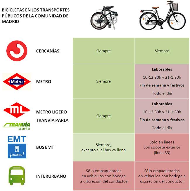 La bici en el transporte público