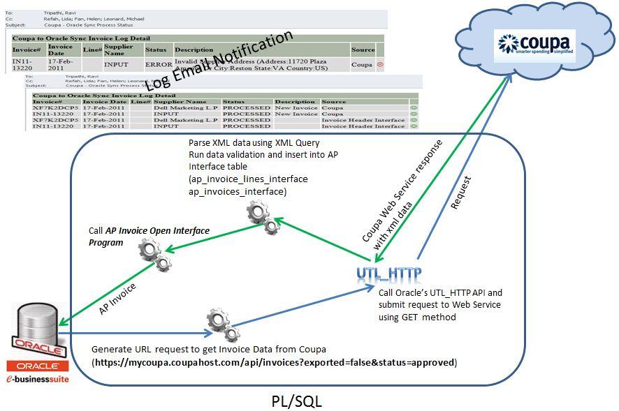Coupa Integration | oracle e-business suite