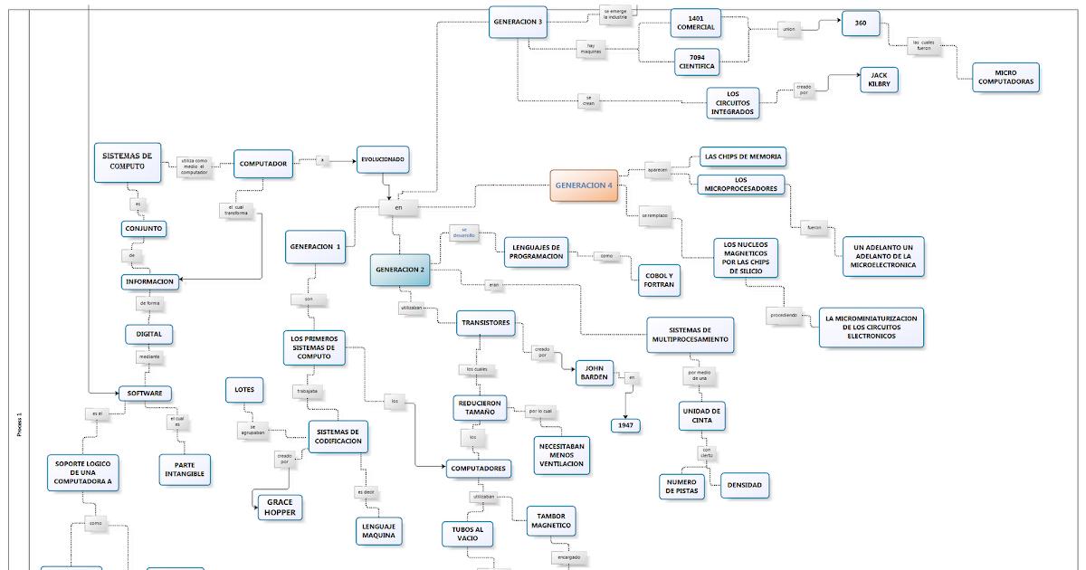 Arquitectura hardware mapa conceptual sistemas de computo for Arquitectura hardware