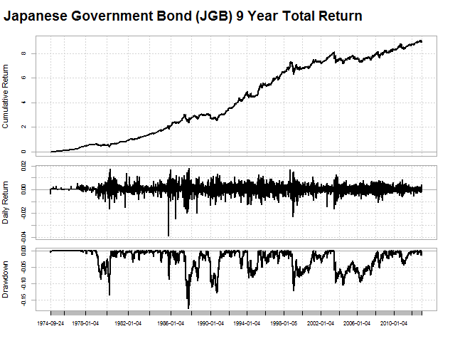 Japanese Government Bonds (JGB) Total Return Series