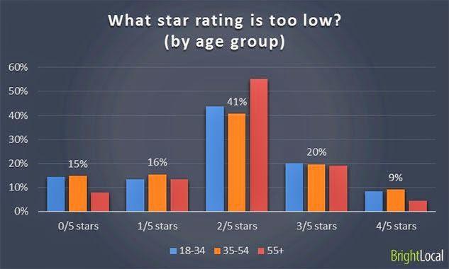 Leeftijdsverdeling en reviewsterretjes