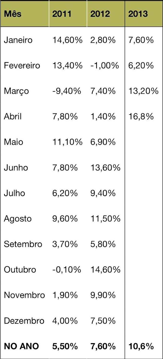 Vendas do comércio do RN crescem 16,8% no mês de abril