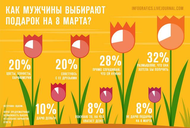 инфографика 8 марта подарки