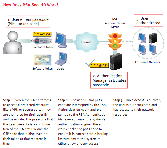 IT Security Expert Blog: RSA SecurID - What's the Risk?