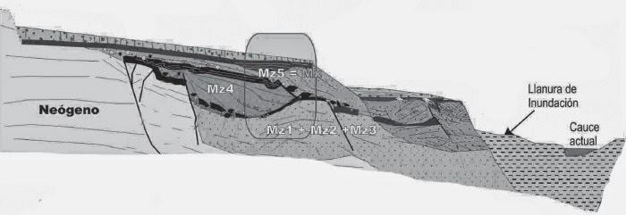 Estratigrafía de la Terraza Compleja del Manzanares (TCM) en VillaVerde Bajo. Se señala el yacimiento de Tafesa. Los niveles Mz se encuentran solapados, siendo el 1 el más antiguo. Fuente: P.G. Silva, M. López Recio, F. Cuartero, et al.