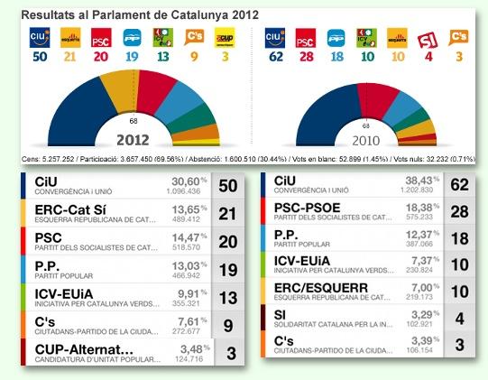 Font: El Punt Avui i app Parlament 2012