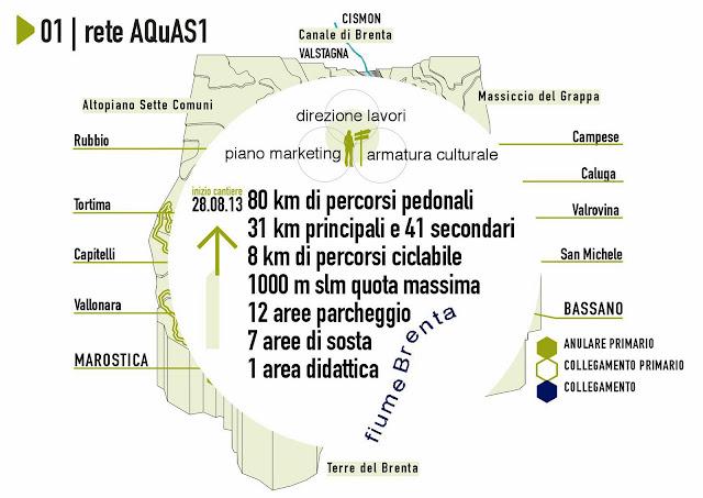 Rete Aquas