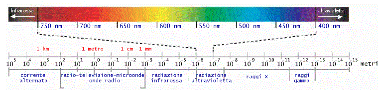 Spettro di luce visibile all'occhio umano