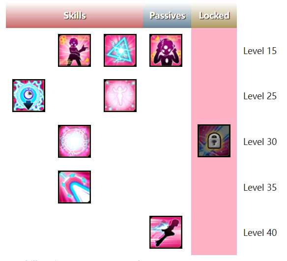 Making the Efficient Choice (Code: Sariel PvE Guide
