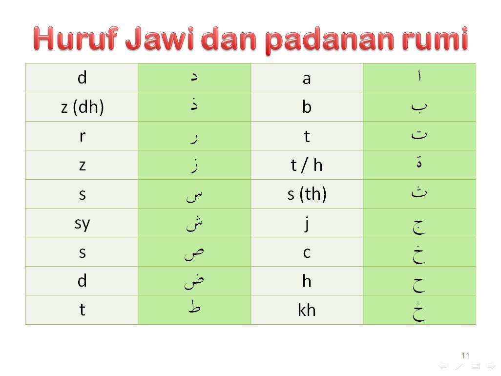 Citaten Quran : Citaten rumi ke jawi formula pintar meraikan