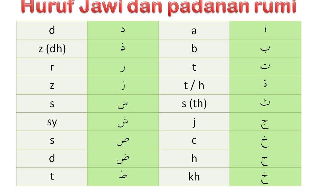 Citaten Rumi Jawi : Pendidikan islam bersama ummu padanan huruf jawi dan rumi