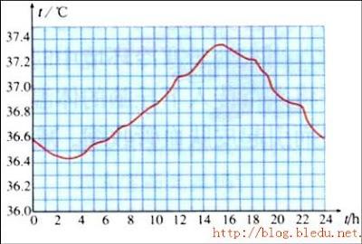 一天中的体溫變化曲線
