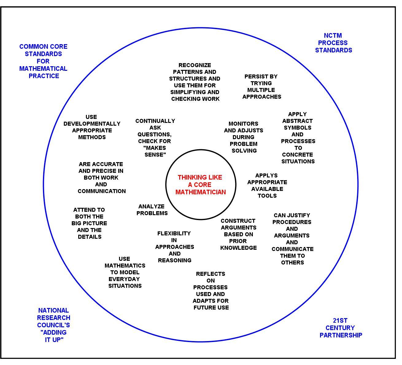 Circle Map Example Acurnamedia