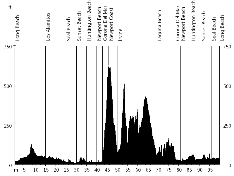 Tour of Long Beach - Gran Fondo • Route Profile