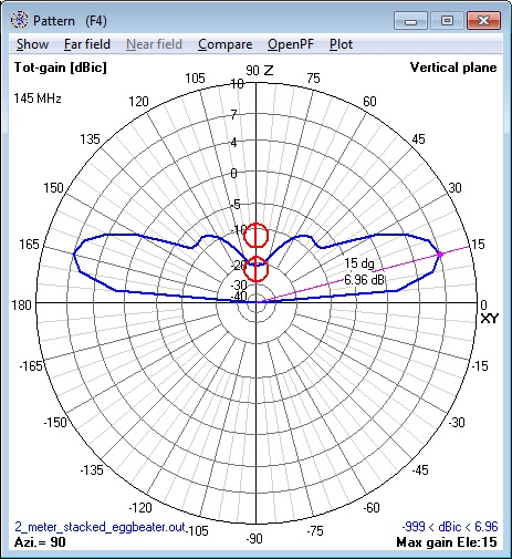 144 MHz 2 stacked Eggbeater Antennas                       elevation pattern calculated by NEC Model.