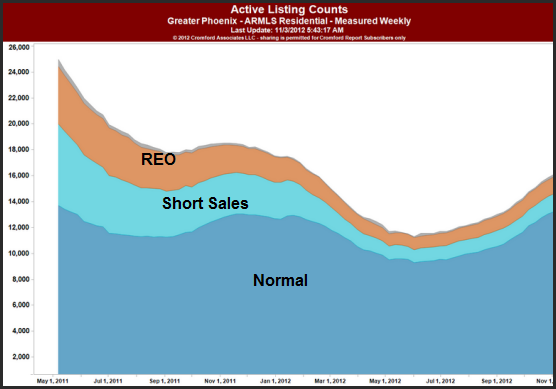 graphic illustrating the Housing Market Phoenix and related Inventory from May 2011 to November 2012