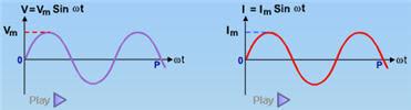 grafik fungsi tegangan, grafik fungsi arus, animasi, simulasi, elektronika, listrik